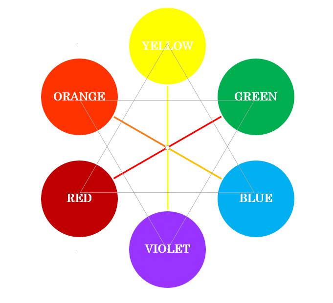 補色(カラーセラピーの色相環)