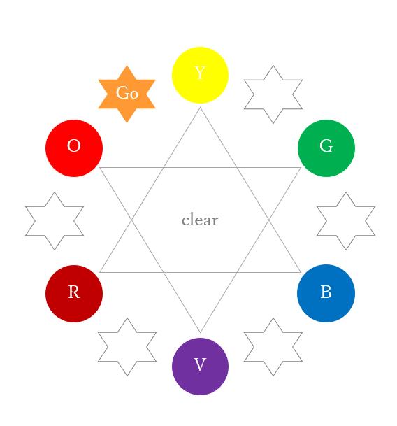 三次色(ターシャリーカラー)のゴールド(カラーセラピーの色相環)