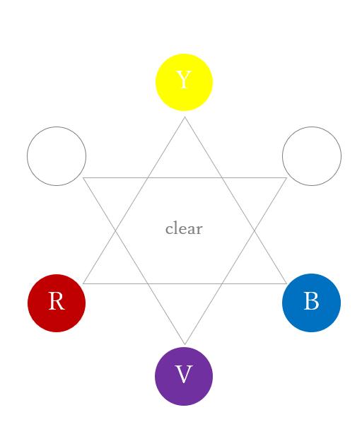 セカンダリーカラーのバイオレット(カラーセラピーの色相環)