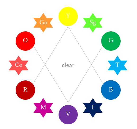 クリアの意味「カラーサークル(色相環)」から考える